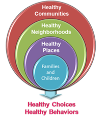 "concentric circles showing ""families and children"" surrounded by ""healthy places, healthy neighborhoods,"" and ""healthy communities."""